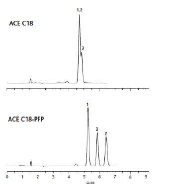 ACE C18-PFP色谱柱