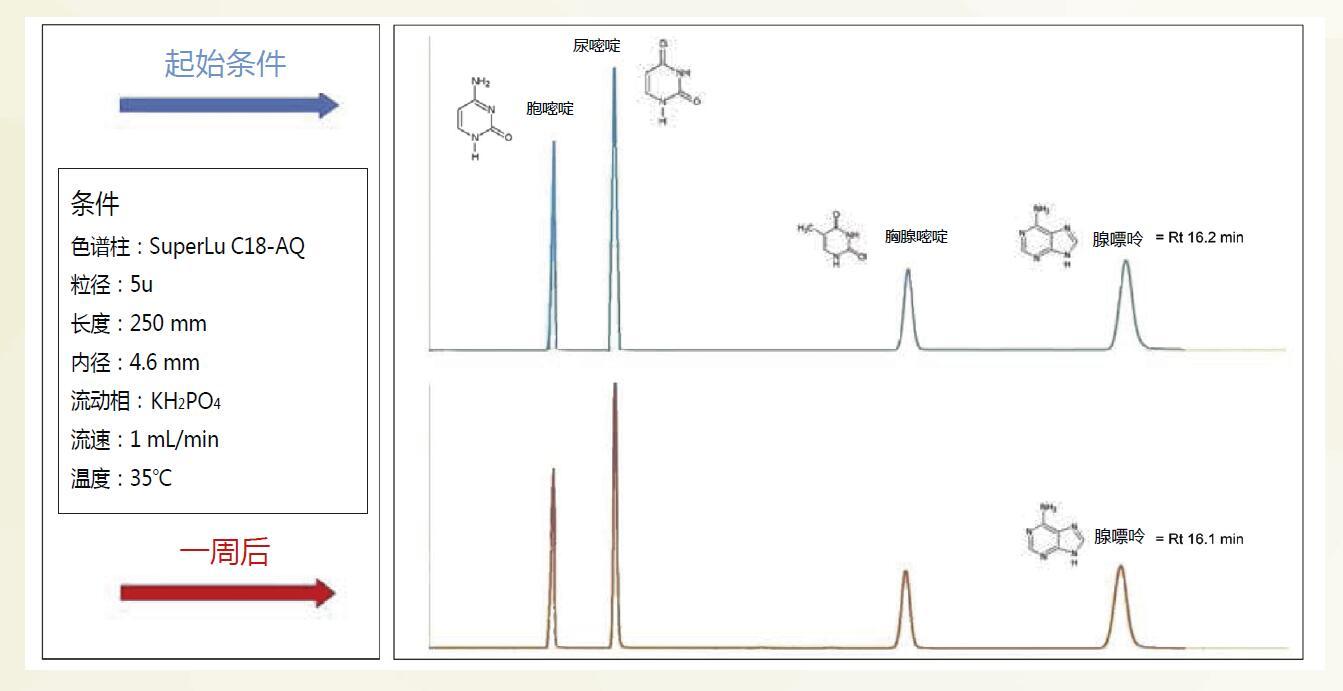 菲罗门 C18-AQ 色谱柱 水压力测试